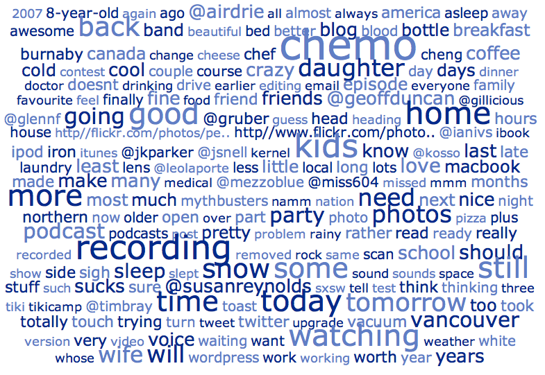 Derek's Tweet Cloud